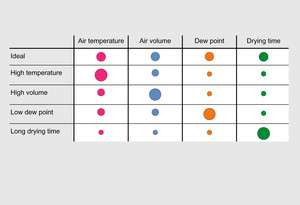 The four drying parameters