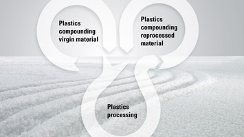 motan on the topic of circular economy ... Plastics are too valuable to be thrown away